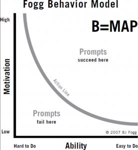 Das Fogg Behavior Model beschreibt wann Motivation und Fähigkeit zu einer Handlung führen kann und wann nicht.