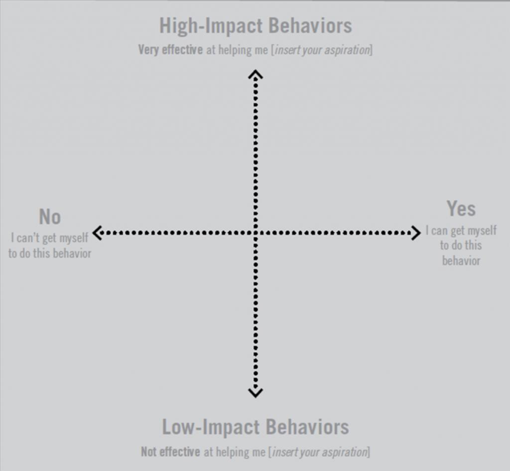 Aufwand-Wirkung-Matrix für das Behavior matching
